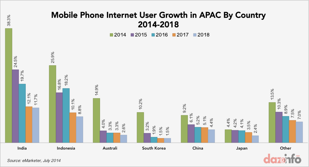 Mobile-phone-internet-user-growth-APAC-2014-2018