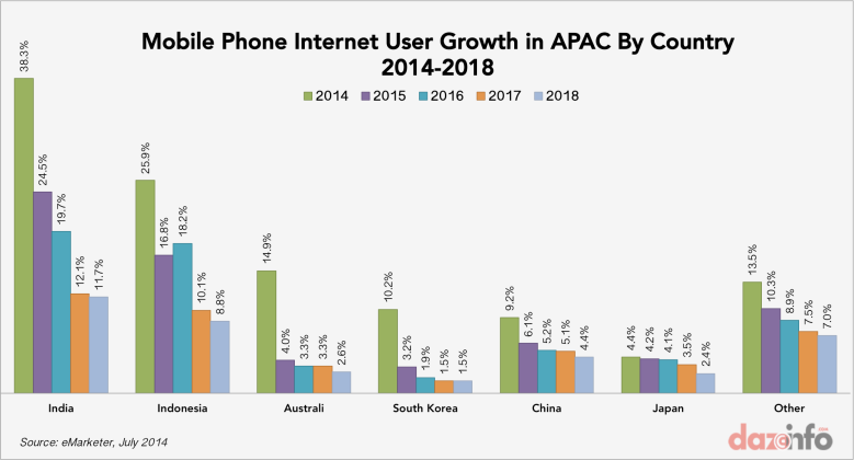 Mobile-phone-internet-user-growth-APAC-2014-2018